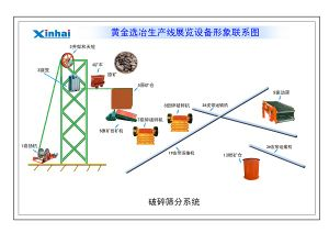 300 Tpd Gold Mining Equipment/Mining Machine
