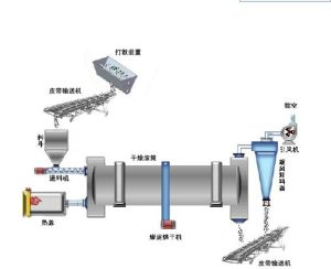 Sand, Benotite Rotary Dryer for Drying Sand pictures & photos