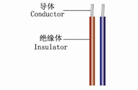 High Temperature Resistant Silicone Rubber Wire pictures & photos