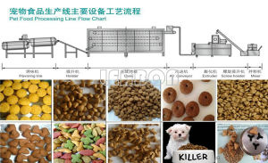 Pet Food Manufacturing Full Production Line pictures & photos
