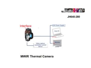 Mwir Cooled Mct Thermal Camera 15~280mm Continuous Zoom Lens pictures & photos