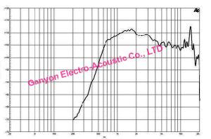 "De800 3"" 220W 108 dB Sensitivity Tweeter pictures & photos"