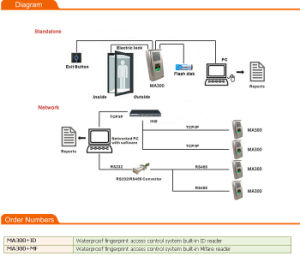 Time Attendance Access Control with Fingerprint Sensor (MA300) pictures & photos