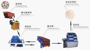 High Capacity and Complete Stone Making Production Line
