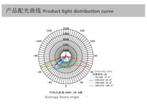 80% Enegy Save 150W Ultralight LED Street Light pictures & photos