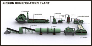 Zircon Ore Benefication Plant pictures & photos