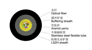 4 to 12 Fibers Armored Single Mode Indoor Fiber Optic Cable pictures & photos