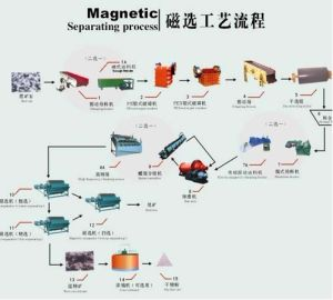 Magnetic Processing Plant