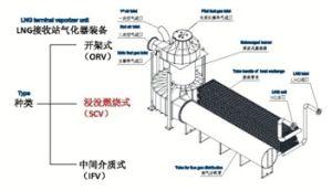 LNG Gasifier
