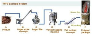 Automatic Vertical Sachet Machine with Checkweigher for Chocolate Milk Powder pictures & photos