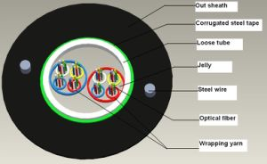 GYXTW Duct Optic Fiber Optic pictures & photos