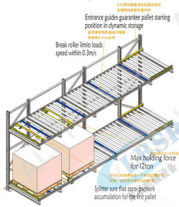 Gravity Roller Pallet Rack, Galvanized Pallet Racking pictures & photos