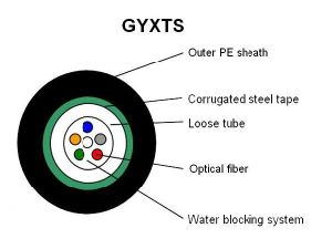 GYXTW Outdoor Loose Tube Armor 12 Core Fiber Optic Cable pictures & photos