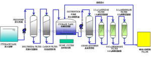 Household Drinking Water Filter with RO System pictures & photos