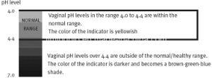 BV Diagnostic Cassette for pH pictures & photos