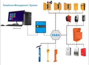 Telephone Remote Management System, Telephone Remote Management System Software pictures & photos