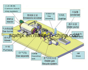 Durable in Use Tire Recycling Machine by Latest Pyrolysis Technology pictures & photos