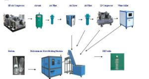 Bottle Blow Molding Machinery pictures & photos
