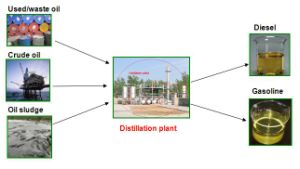 Waste Oil Refinery Distillation Plant/Production Line pictures & photos