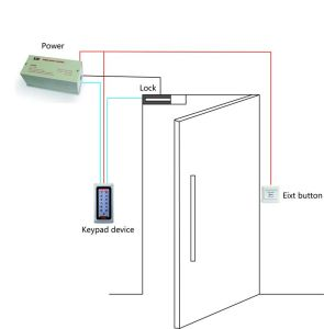 Metal Access Control with Highly Security pictures & photos