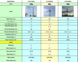 200kw Big Power Wind Turbine Wind Generator Windmill Wind Power System pictures & photos