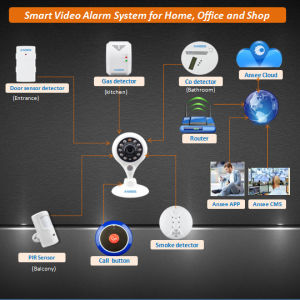 Smart Alarm System for Home and Business pictures & photos