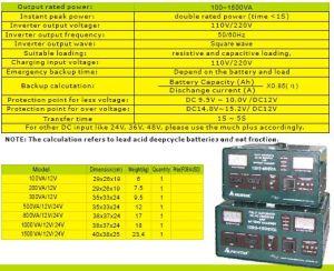 Square Wave Inverter (HB-C)