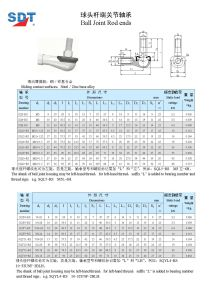 Ball Joint Rod Ends (SQY...-RS) pictures & photos