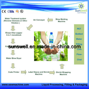 Plant for Bottling Drinking Water to Complete Chain (bottling, sealing and labeling) pictures & photos