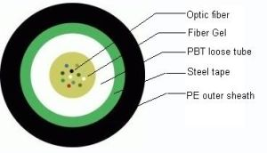 Gyxts Aerial & Duct Outer Door Telecommunication Optical Fiber Cable pictures & photos