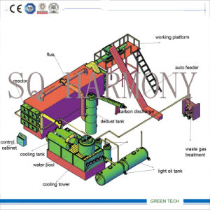 Large Pyrolysis Machine with Continuous Feeding and Discharge pictures & photos