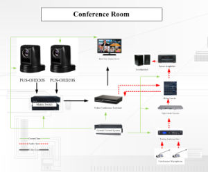 with Canon Lens 20xoptical 12xdigital HD PTZ Video Conference Camera (OHD20S-G2) pictures & photos
