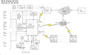 Faraway Remote Monitor Controllers Read Datas Remotely of The Alarm Security System pictures & photos
