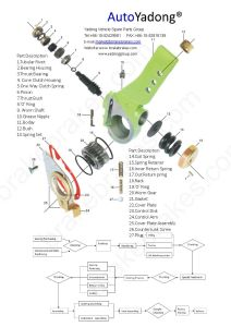 Automatic Brake Adjuster Haldex: 80032, Automatic Slack Adjuster for Spare Parts Group pictures & photos