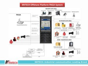 Kntech Offshore Platform Paga System pictures & photos
