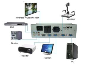 Central Controller Function, Smart Controllers, AV Central Controller