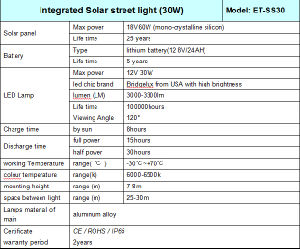 Solar Light/Solar Street Light/Solar Garden Light 30W pictures & photos