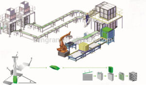 Secondary Packaging Production Palletizing Line pictures & photos