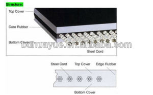 Heavy Duty Tear Resistant Steel Wire Conveyor Belt pictures & photos