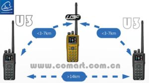 Digital GPS Mapping Tactical Handheld Radio with GPS Inform Function, VHF/UHF/30-88MHz pictures & photos