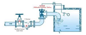 H142X Angle Altitude Control Valve pictures & photos