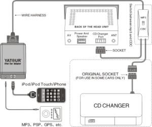 Support Blaupunkt Radio for iPhone iPod Aux in Input Module Unit (YT-M05) pictures & photos