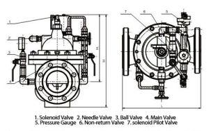 700X Pump Control Valve pictures & photos