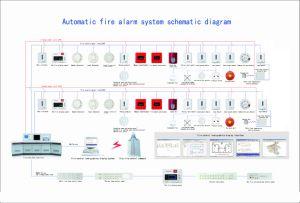 Interlock Type Two Bus Intelligent Fire Alarm pictures & photos