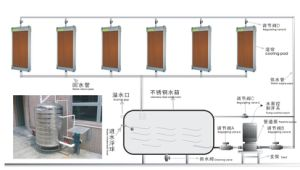 Evaporative Cooling System pictures & photos