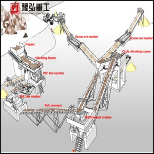 Stone Crusher/Stone Crushing Plant for The Quarry pictures & photos