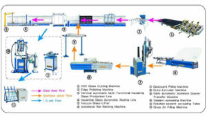 Insulating Glass Plant Production Line (Turnkey Project) pictures & photos