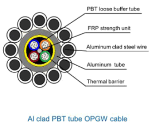 Aluminium Clad PBT Tube Opgw Cable pictures & photos