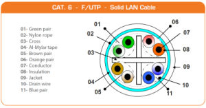 High Quality FTP CAT6 Cable pictures & photos