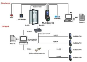 Zk Software USB Standalone Fingerprint Reader Biometric Time Attendance (multibio 700) pictures & photos